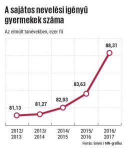 sni-statisztika